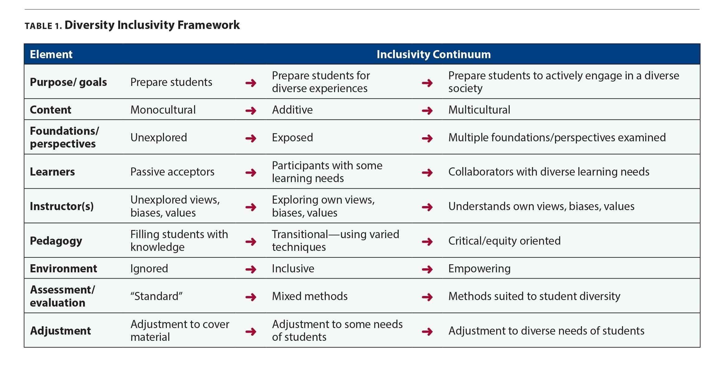 Diversity Insensitivity Framework
